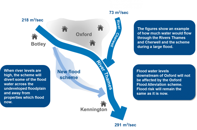 Image of Oxford Flood Alleviation Scheme